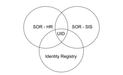 Registry - Ven Diagram
