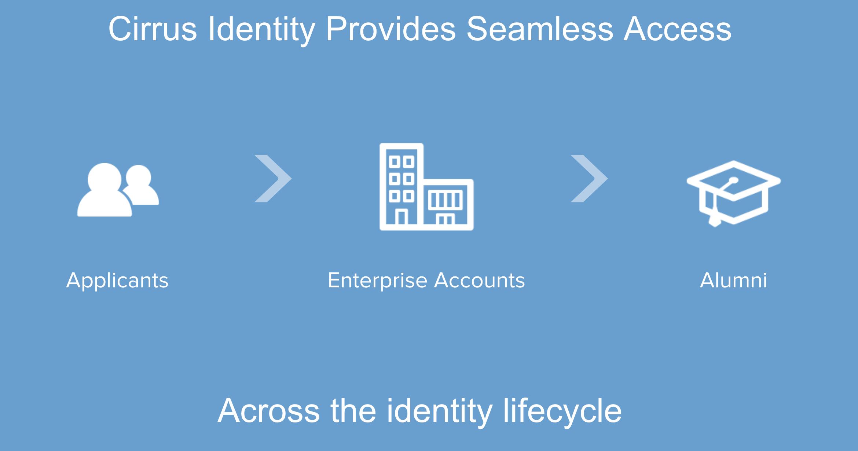 Seamless Access