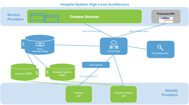 HospitalHighLevelArchitecture