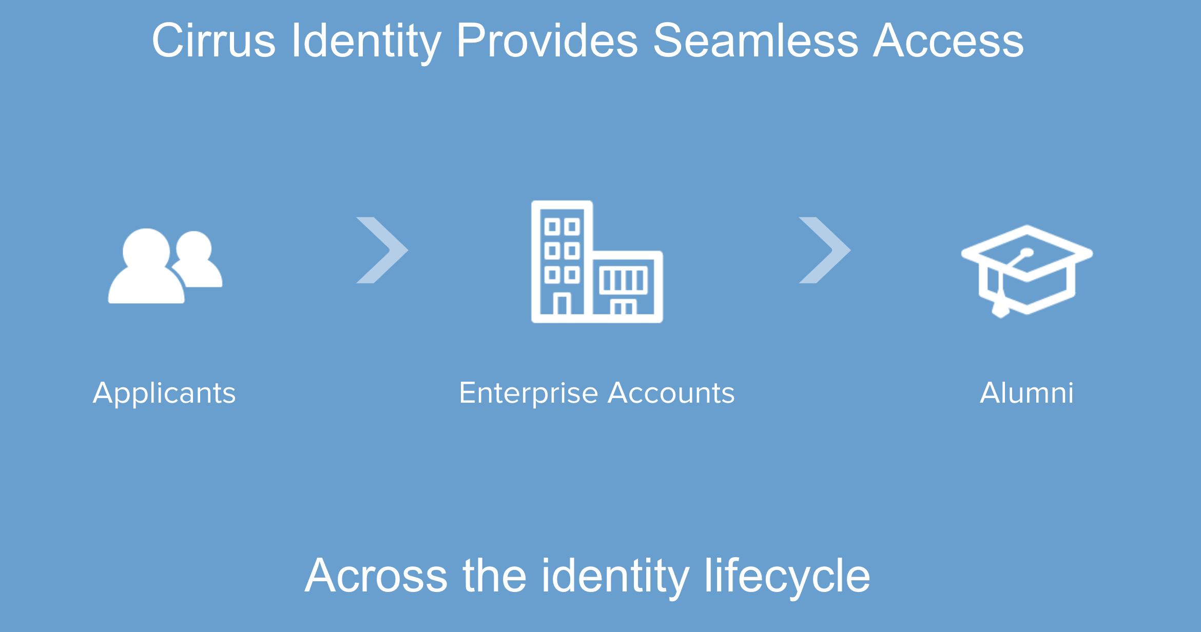 Cirrus Identity provides seamless for applicants, enterprise accounts and alumni across the identity life cycle.